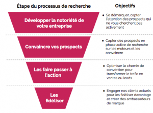 comment établir un funnel marketing?